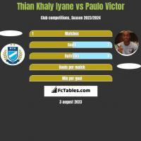 Thian Khaly Iyane vs Paulo Victor h2h player stats