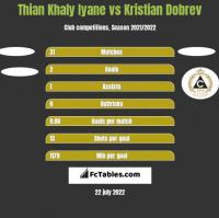Thian Khaly Iyane vs Kristian Dobrev h2h player stats