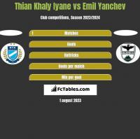 Thian Khaly Iyane vs Emil Yanchev h2h player stats