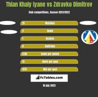 Thian Khaly Iyane vs Zdravko Dimitrov h2h player stats