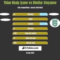 Thian Khaly Iyane vs Dimitar Stoyanov h2h player stats