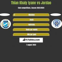 Thian Khaly Iyane vs Jordao h2h player stats