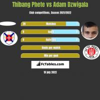 Thibang Phete vs Adam Dzwigala h2h player stats