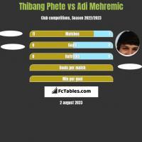 Thibang Phete vs Adi Mehremic h2h player stats