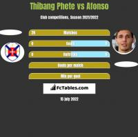 Thibang Phete vs Afonso h2h player stats