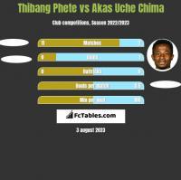 Thibang Phete vs Akas Uche Chima h2h player stats