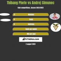 Thibang Phete vs Andrej Simunec h2h player stats