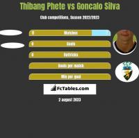 Thibang Phete vs Goncalo Silva h2h player stats