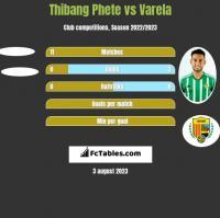 Thibang Phete vs Varela h2h player stats
