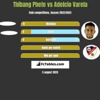 Thibang Phete vs Adelcio Varela h2h player stats