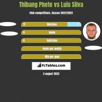 Thibang Phete vs Luis Silva h2h player stats