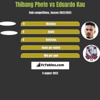 Thibang Phete vs Eduardo Kau h2h player stats