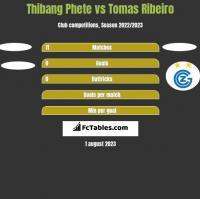 Thibang Phete vs Tomas Ribeiro h2h player stats