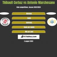 Thibault Corbaz vs Antonio Marchesano h2h player stats