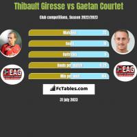 Thibault Giresse vs Gaetan Courtet h2h player stats