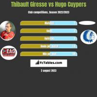 Thibault Giresse vs Hugo Cuypers h2h player stats