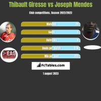 Thibault Giresse vs Joseph Mendes h2h player stats