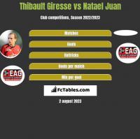 Thibault Giresse vs Natael Juan h2h player stats