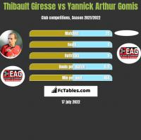 Thibault Giresse vs Yannick Arthur Gomis h2h player stats