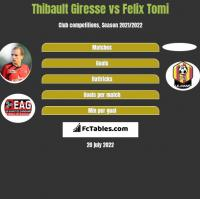 Thibault Giresse vs Felix Tomi h2h player stats