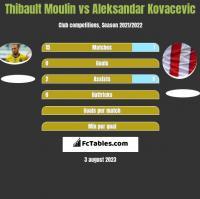 Thibault Moulin vs Aleksandar Kovacevic h2h player stats