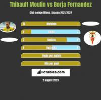 Thibault Moulin vs Borja Fernandez h2h player stats