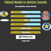 Thibault Moulin vs Christos Tasoulis h2h player stats