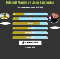 Thibault Moulin vs Jean Barrientos h2h player stats