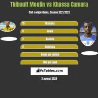 Thibault Moulin vs Khassa Camara h2h player stats