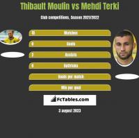 Thibault Moulin vs Mehdi Terki h2h player stats