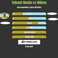 Thibault Moulin vs William h2h player stats