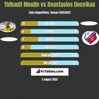 Thibault Moulin vs Anastasios Douvikas h2h player stats