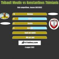 Thibault Moulin vs Konstantinos Thimianis h2h player stats
