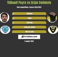 Thibault Peyre vs Arjan Swinkels h2h player stats