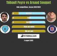 Thibault Peyre vs Arnaud Souquet h2h player stats