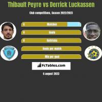Thibault Peyre vs Derrick Luckassen h2h player stats