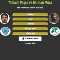 Thibault Peyre vs German Mera h2h player stats