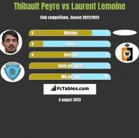 Thibault Peyre vs Laurent Lemoine h2h player stats