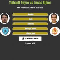 Thibault Peyre vs Lucas Bijker h2h player stats