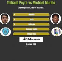 Thibault Peyre vs Michael Murillo h2h player stats
