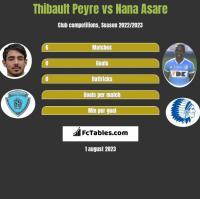 Thibault Peyre vs Nana Asare h2h player stats