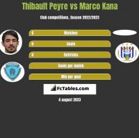 Thibault Peyre vs Marco Kana h2h player stats