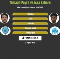 Thibault Peyre vs Issa Kabore h2h player stats