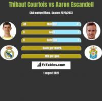 Thibaut Courtois vs Aaron Escandell h2h player stats