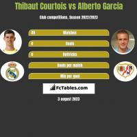 Thibaut Courtois vs Alberto Garcia h2h player stats