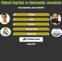 Thibaut Courtois vs Aleksandar Jovanovic h2h player stats