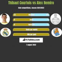 Thibaut Courtois vs Alex Remiro h2h player stats