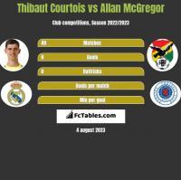 Thibaut Courtois vs Allan McGregor h2h player stats