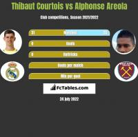 Thibaut Courtois vs Alphonse Areola h2h player stats