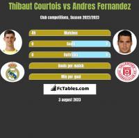 Thibaut Courtois vs Andres Fernandez h2h player stats